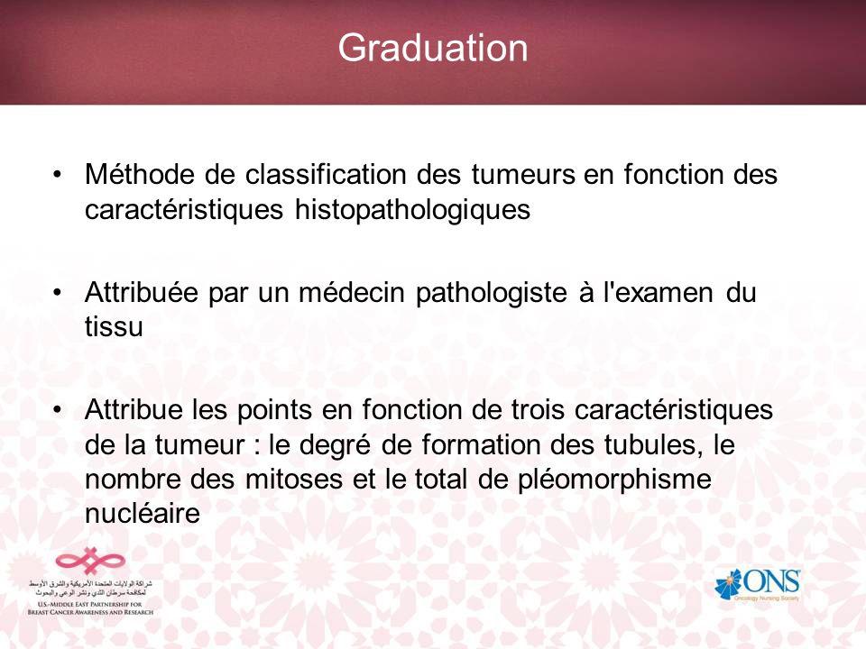 Graduation Méthode de classification des tumeurs en fonction des caractéristiques histopathologiques Attribuée par un médecin pathologiste à l'examen