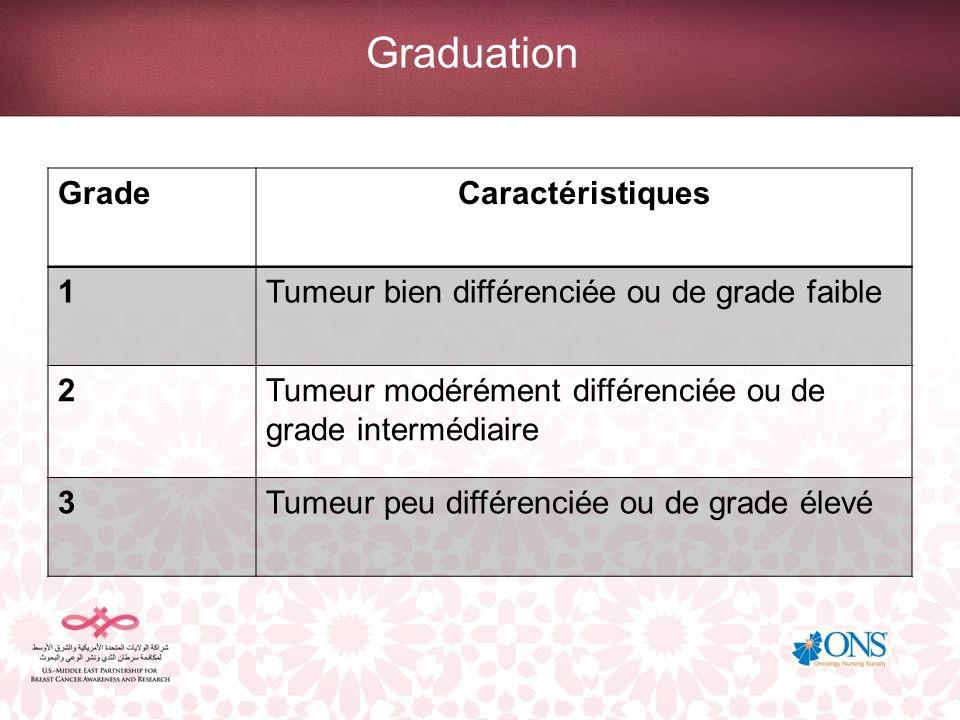 Graduation GradeCaractéristiques 1Tumeur bien différenciée ou de grade faible 2Tumeur modérément différenciée ou de grade intermédiaire 3Tumeur peu di