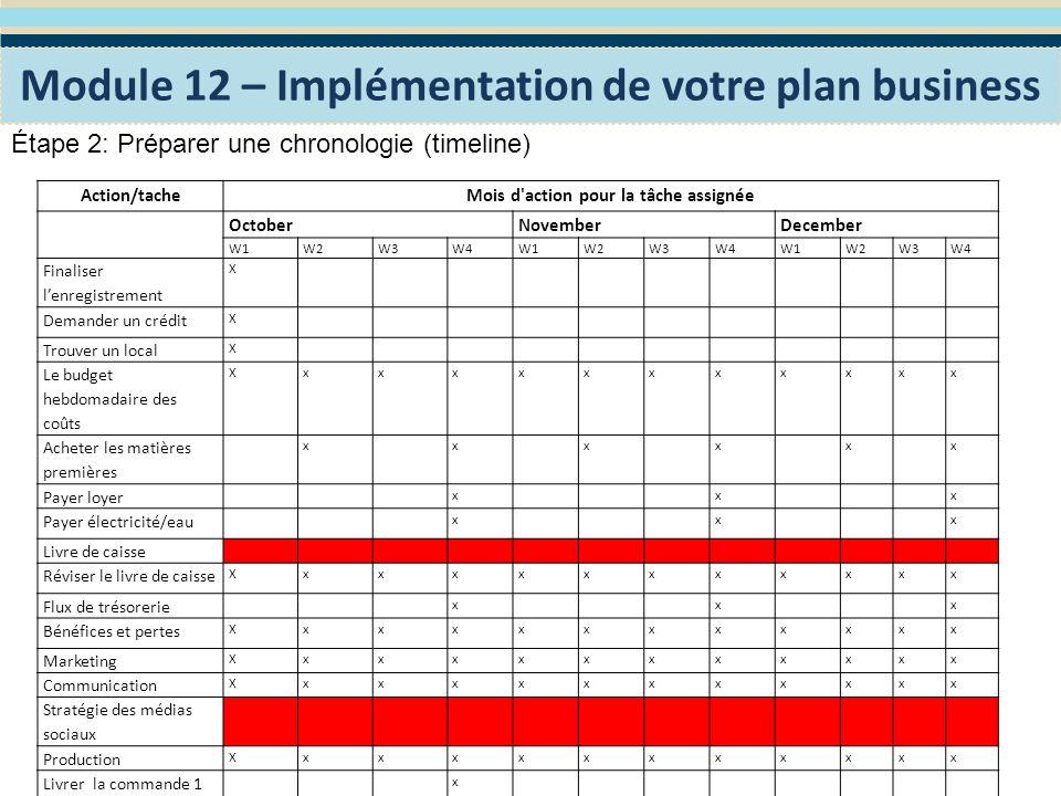 Créer mon entreprise: – Module 12 Implémentation de votre plan business 1 - La nécessité de mettre le plan business en pratique et ne pas le garder seulement sur le papier, 2 - L importance de revoir, mettre à jour et faire les ajustements appropriés au plan business, 3 - Les étapes et les outils pour mettre en œuvre votre plan business, Révision du module