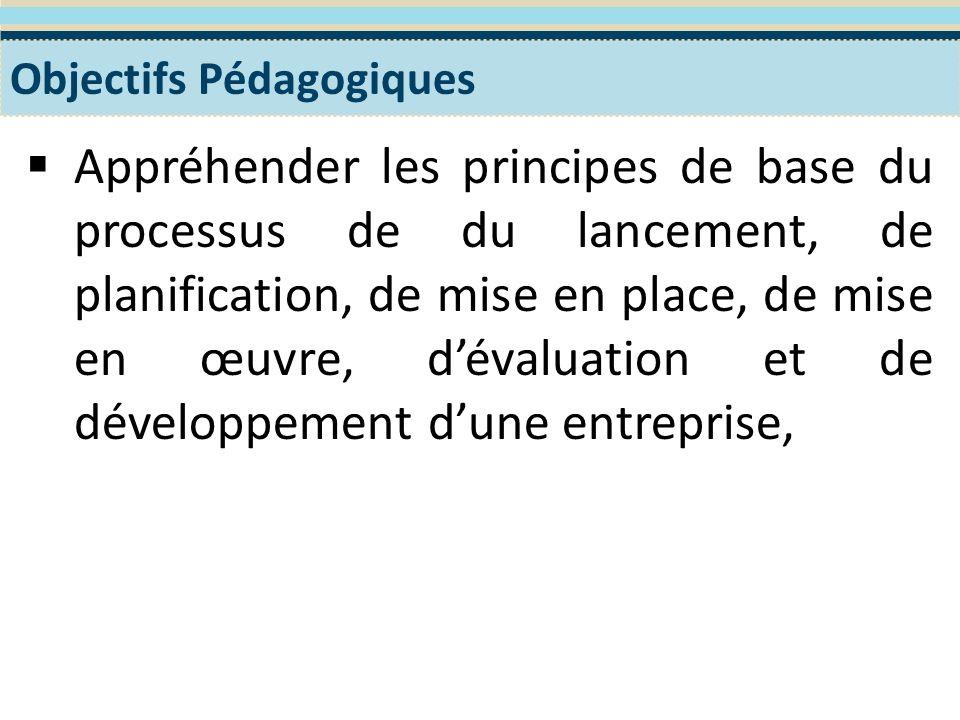 Formation des participantes Module 1- Le lancement du Processus de la création Le programme WES de Formation en Entreprenariat