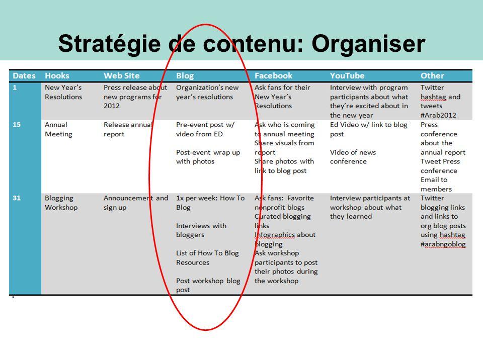 Pédagogique Informationnel Recherche Interviews Étude de cas Listes et liens Conseils Message dinvité Blogging: Types de message de blog