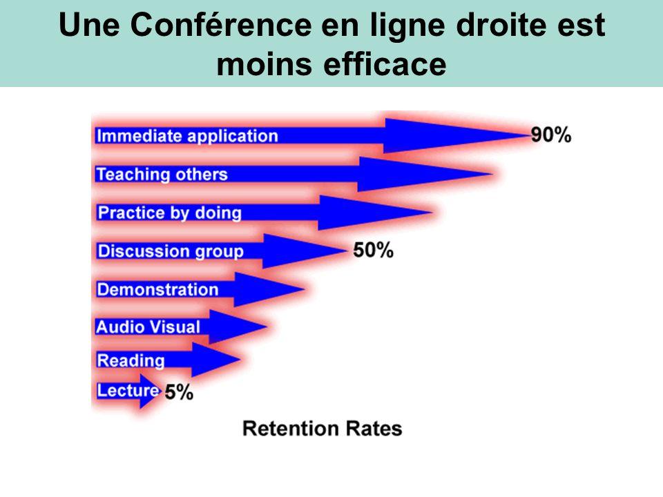 Une Conférence en ligne droite est moins efficace
