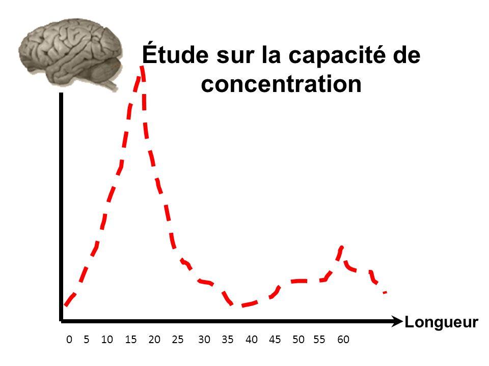 Étude sur la capacité de concentration Longueur 0 5 10 15 20 25 30 35 40 45 50 55 60