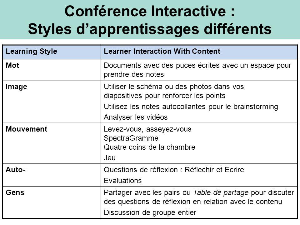 Learning StyleLearner Interaction With Content MotDocuments avec des puces écrites avec un espace pour prendre des notes ImageUtiliser le schéma ou de