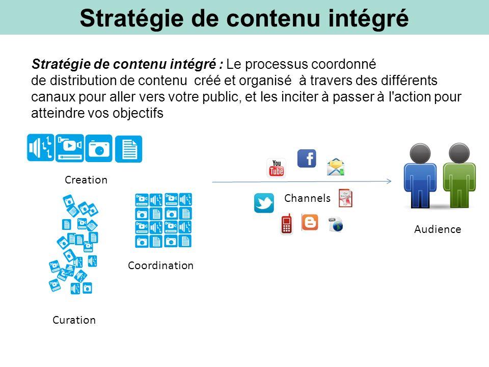 Stratégie de contenu: 3 étapes simples Organiser créer Réutiliser 1 2 3
