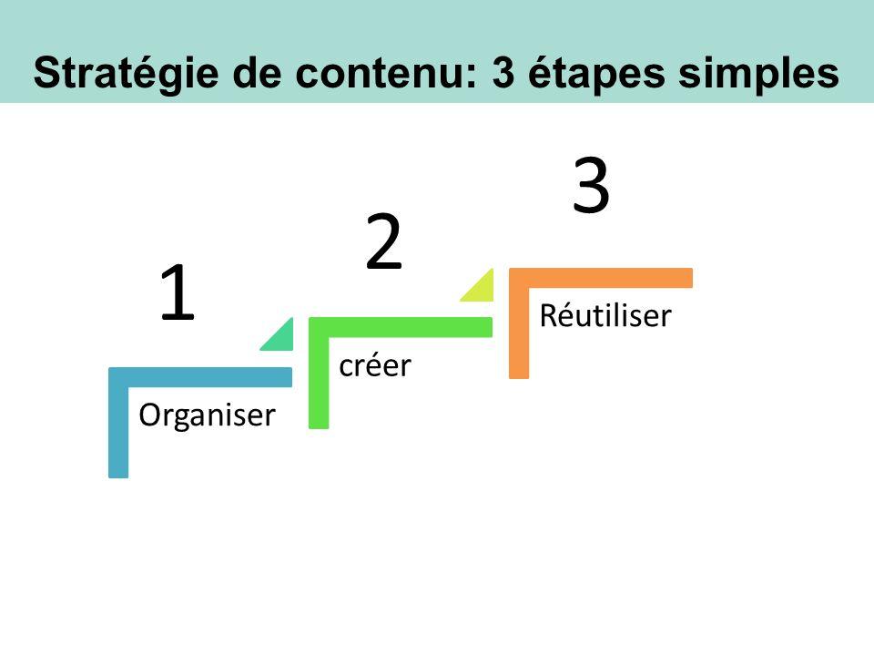 Stratégie de contenu : Partager les pairs Quelle étape vous trouvez plus difficile.