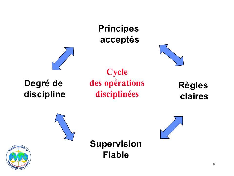 8 Cycle des opérations disciplinées Principes acceptés Supervision Fiable Degré de discipline Règles claires