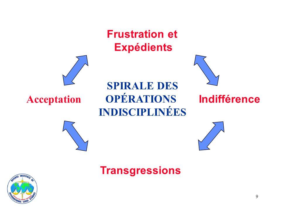 9 SPIRALE DES OPÉRATIONS INDISCIPLINÉES Frustration et Expédients Transgressions Acceptation Indifférence