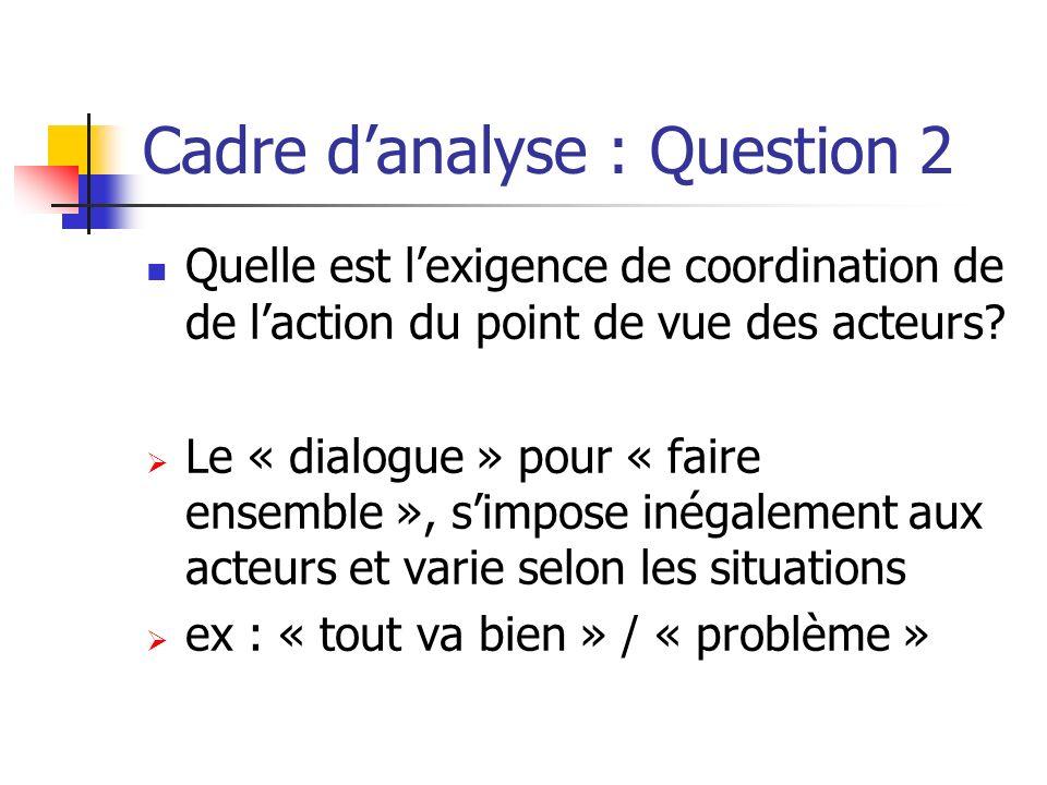 Cadre danalyse : Question 2 Quelle est lexigence de coordination de de laction du point de vue des acteurs? Le « dialogue » pour « faire ensemble », s