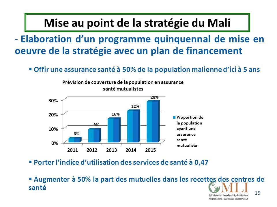 15 Mise au point de la stratégie du Mali - Elaboration dun programme quinquennal de mise en oeuvre de la stratégie avec un plan de financement Offir u
