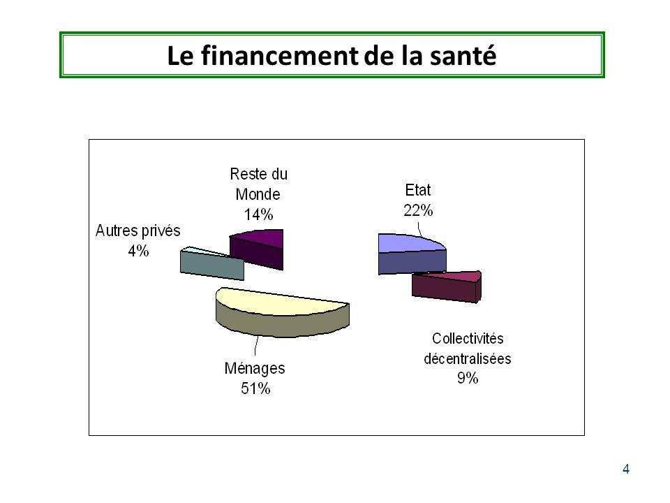 4 Le financement de la santé