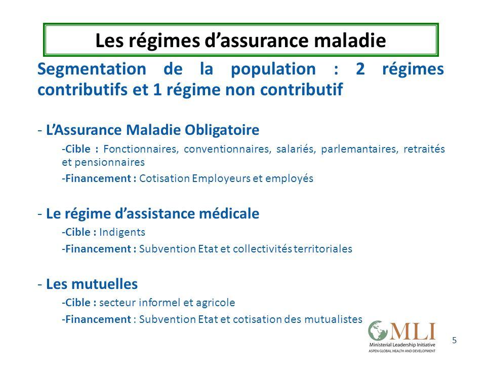 5 Les régimes dassurance maladie Segmentation de la population : 2 régimes contributifs et 1 régime non contributif - LAssurance Maladie Obligatoire -