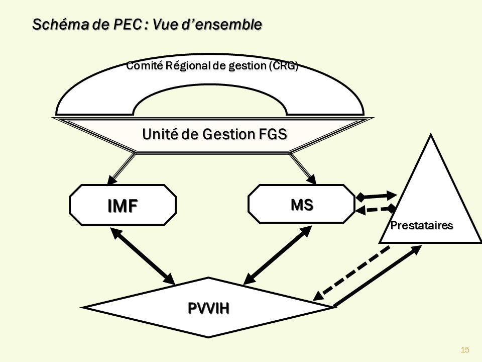 15 Comité Régional de gestion (CRG) Unité de Gestion FGS IMFMS PVVIH Prestataires Schéma de PEC : Vue densemble