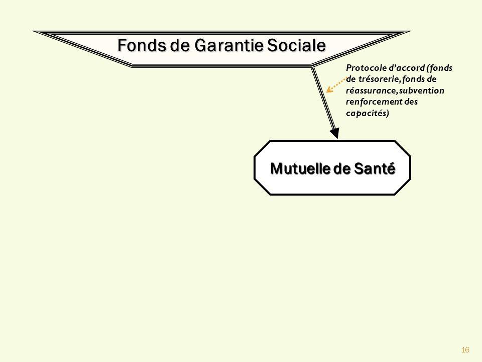 16 Fonds de Garantie Sociale Mutuelle de Santé Protocole daccord (fonds de trésorerie, fonds de réassurance, subvention renforcement des capacités)