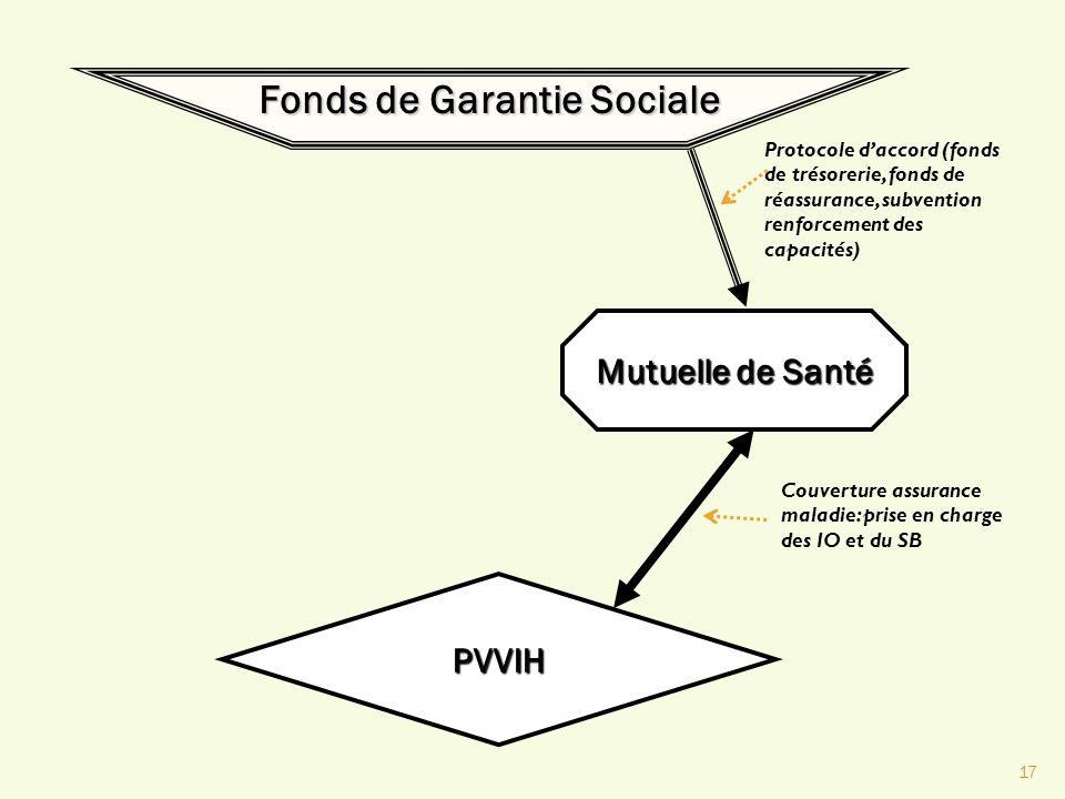 17 Fonds de Garantie Sociale Mutuelle de Santé PVVIH Protocole daccord (fonds de trésorerie, fonds de réassurance, subvention renforcement des capacit