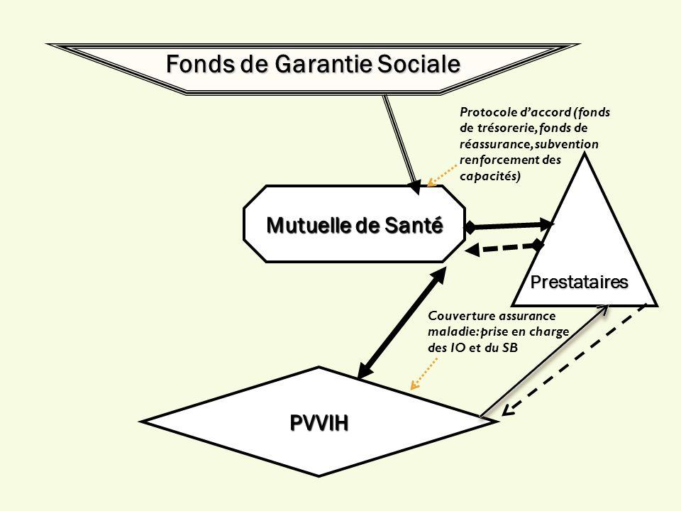 Fonds de Garantie Sociale Mutuelle de Santé PVVIH Protocole daccord (fonds de trésorerie, fonds de réassurance, subvention renforcement des capacités)