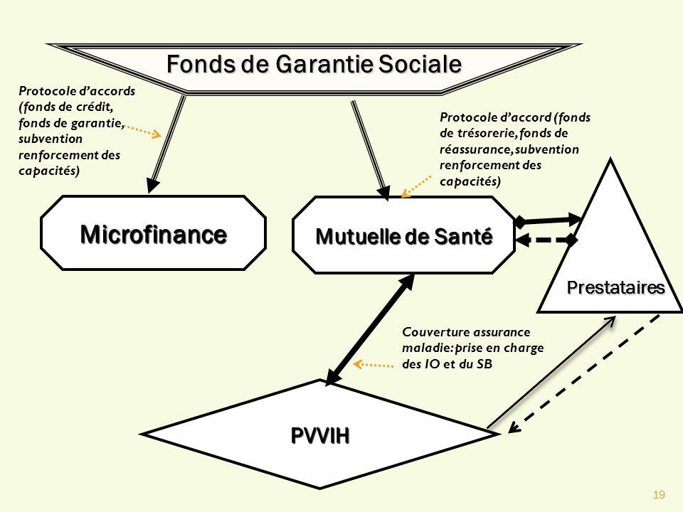 19 Fonds de Garantie Sociale Microfinance Mutuelle de Santé PVVIH Protocole daccord (fonds de trésorerie, fonds de réassurance, subvention renforcemen