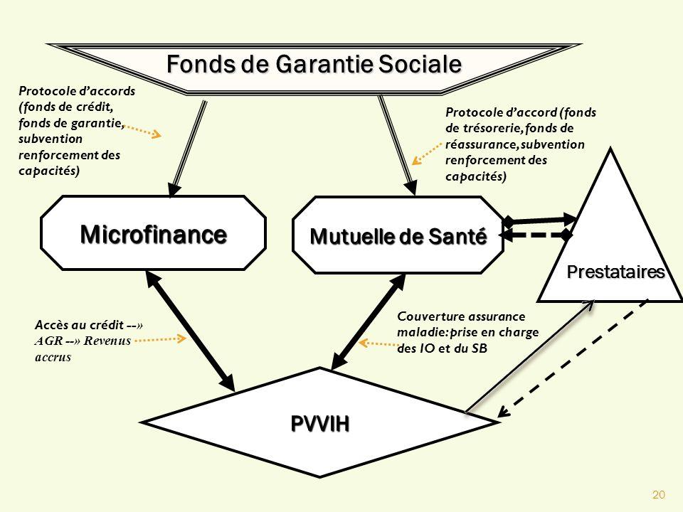 20 Fonds de Garantie Sociale Microfinance Mutuelle de Santé PVVIH Protocole daccord (fonds de trésorerie, fonds de réassurance, subvention renforcemen