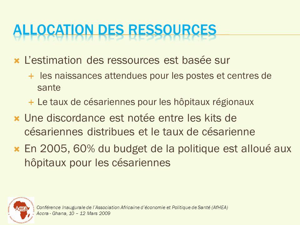 Lestimation des ressources est basée sur les naissances attendues pour les postes et centres de sante Le taux de césariennes pour les hôpitaux régionaux Une discordance est notée entre les kits de césariennes distribues et le taux de césarienne En 2005, 60% du budget de la politique est alloué aux hôpitaux pour les césariennes