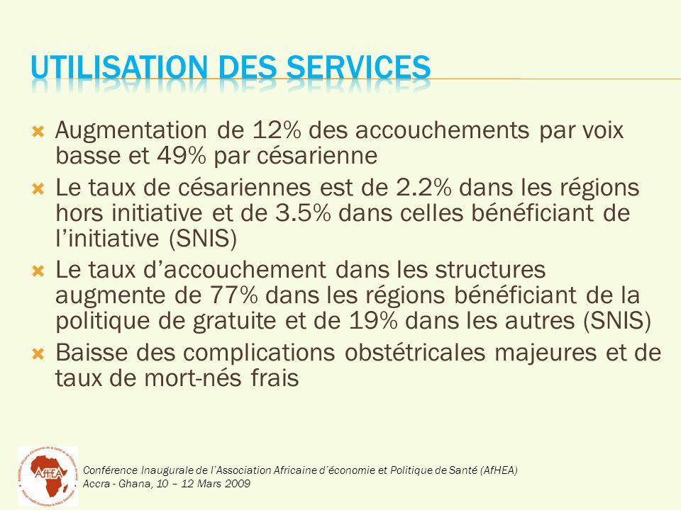 Conférence Inaugurale de lAssociation Africaine déconomie et Politique de Santé (AfHEA) Accra - Ghana, 10 – 12 Mars 2009 Augmentation de 12% des accouchements par voix basse et 49% par césarienne Le taux de césariennes est de 2.2% dans les régions hors initiative et de 3.5% dans celles bénéficiant de linitiative (SNIS) Le taux daccouchement dans les structures augmente de 77% dans les régions bénéficiant de la politique de gratuite et de 19% dans les autres (SNIS) Baisse des complications obstétricales majeures et de taux de mort-nés frais