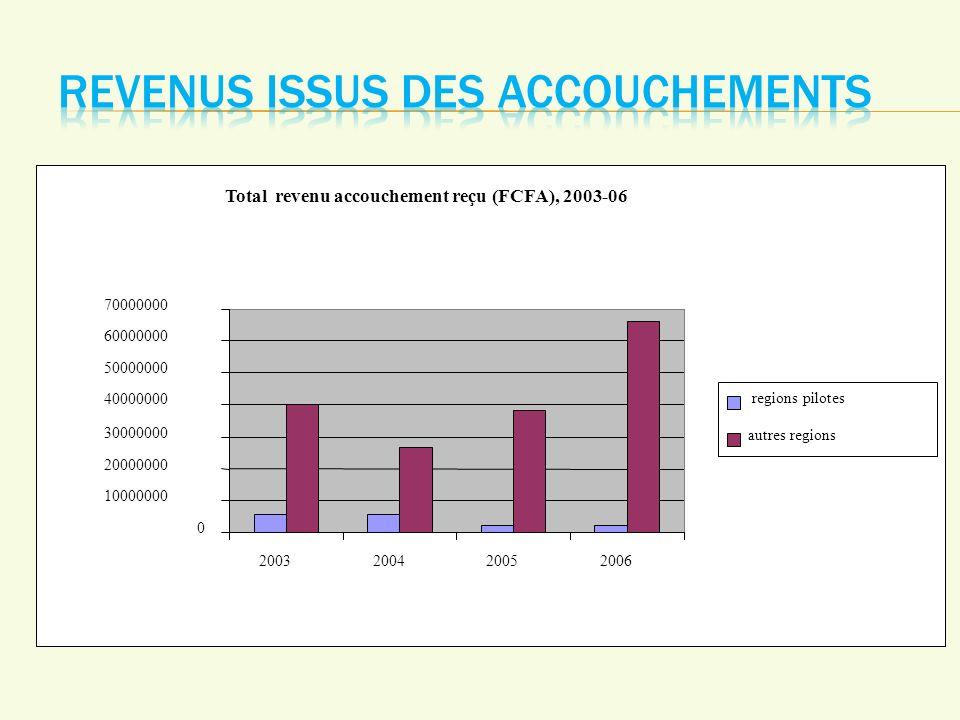 Total revenu accouchement reçu (FCFA), 2003-06 0 10000000 20000000 30000000 40000000 50000000 60000000 70000000 2003200420052006 regions pilotes autres regions