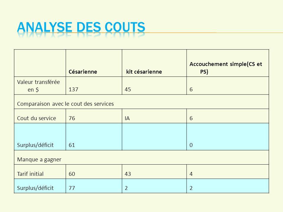 Césarienne kit césarienne Accouchement simple(CS et PS) Valeur transférée en $137456 Comparaison avec le cout des services Cout du service76IA6 Surplus/déficit610 Manque a gagner Tarif initial60434 Surplus/déficit7722
