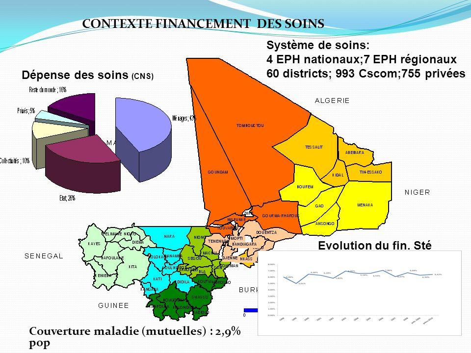 Système de soins: 4 EPH nationaux;7 EPH régionaux 60 districts; 993 Cscom;755 privées Dépense des soins (CNS) CONTEXTE FINANCEMENT DES SOINS Evolution du fin.