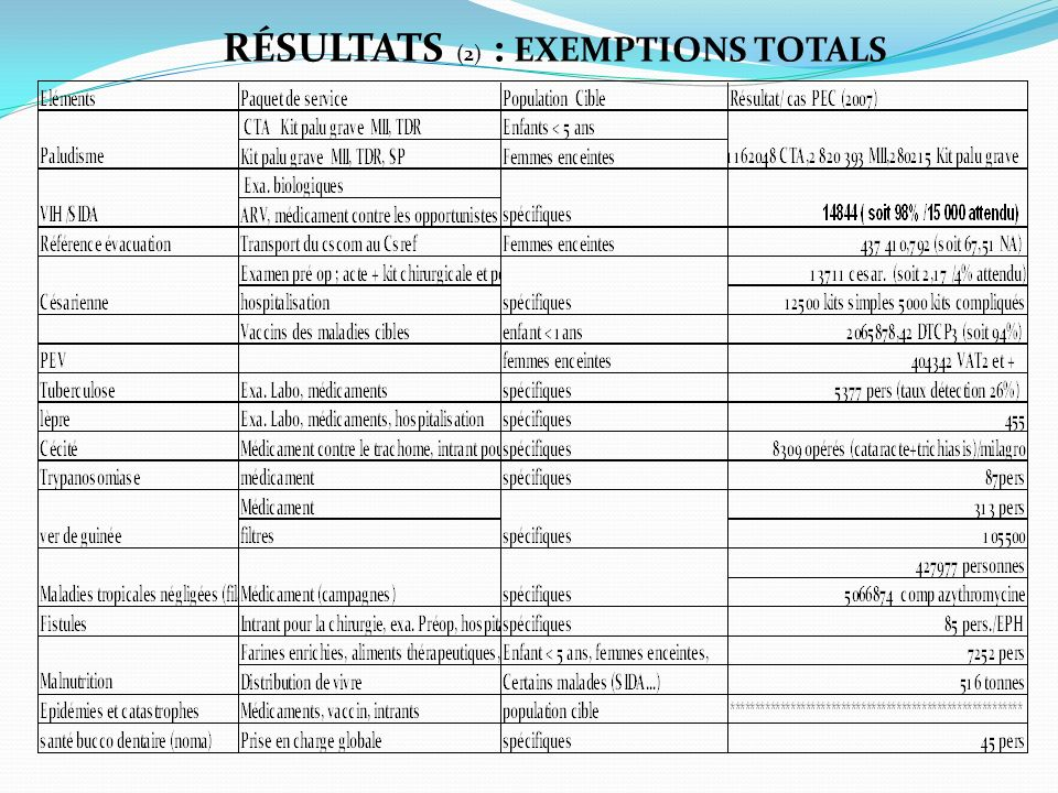 RÉSULTATS (2) : EXEMPTIONS TOTALS