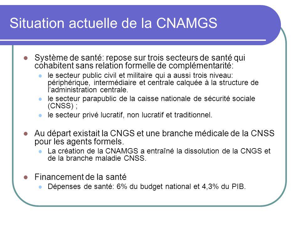 Situation actuelle de la CNAMGS (suite) Collecte de fonds Les pays qui ont atteint la couverture universelle ont mis en place des systèmes de prépaiement qui reposent soit sur la fiscalité (impôts et taxes), soit sur un système contributif direct (cotisations).