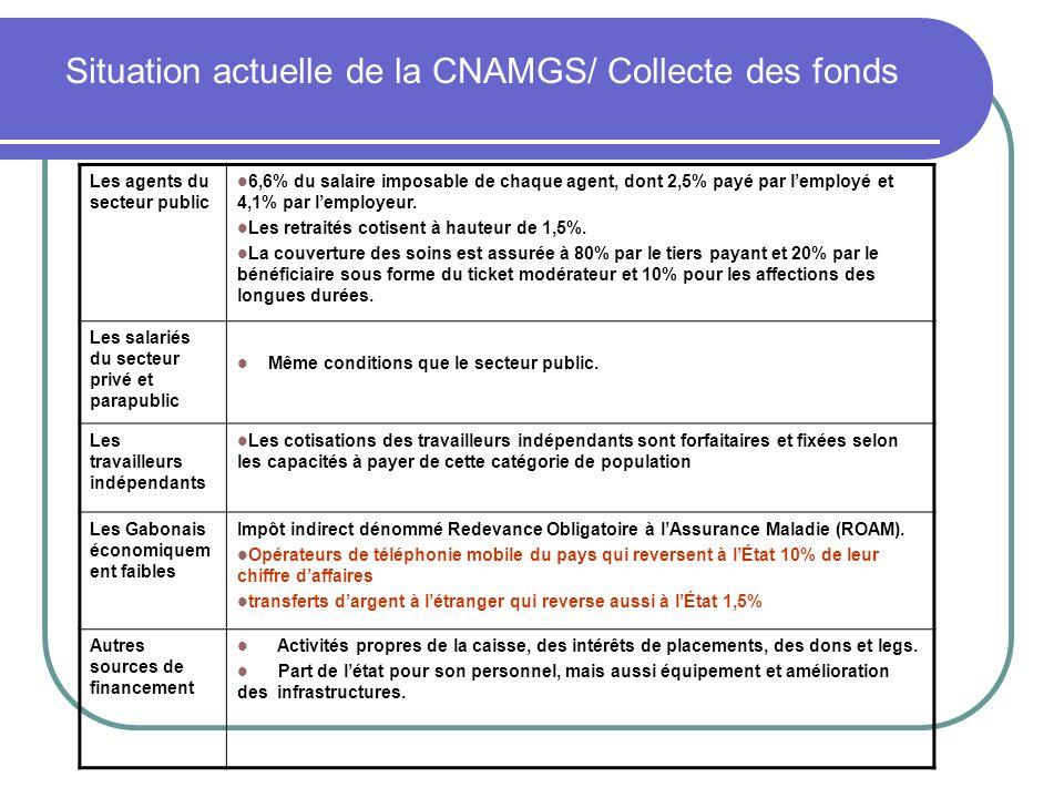 Sources de financement (en milliards de FCFA) RecettesFonds des agents de lÉtat Fonds des salariés du secteur privé Fonds des Gabonais économiquement faibles 200820092008200920082009 Cotisation patronales et salariales------ ROAM téléphonie mobile----8,2012,20 ROAM transfert dargent-----4,00 Dotation de lÉtat (PF et GEF)----1,407,015 Subvention Fonctionnement et investissement ----2,302,760 TOTAL----11,922,975