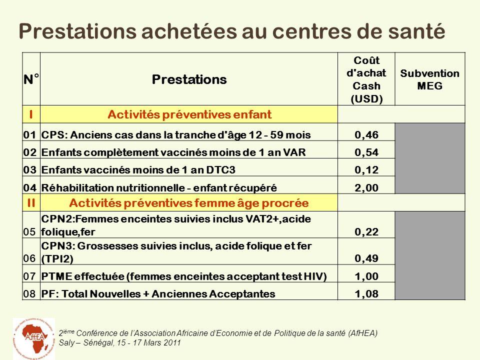 2 ième Conférence de lAssociation Africaine dEconomie et de Politique de la santé (AfHEA) Saly – Sénégal, 15 - 17 Mars 2011 Prestations achetées au centres de santé N°Prestations Coût d achat Cash (USD) Subvention MEG IActivités préventives enfant 01CPS: Anciens cas dans la tranche d âge 12 - 59 mois0,46 02Enfants complètement vaccinés moins de 1 an VAR0,54 03Enfants vaccinés moins de 1 an DTC30,12 04Réhabilitation nutritionnelle - enfant récupéré2,00 IIActivités préventives femme âge procrée 05 CPN2:Femmes enceintes suivies inclus VAT2+,acide folique,fer0,22 06 CPN3: Grossesses suivies inclus, acide folique et fer (TPI2)0,49 07PTME effectuée (femmes enceintes acceptant test HIV)1,00 08PF: Total Nouvelles + Anciennes Acceptantes1,08