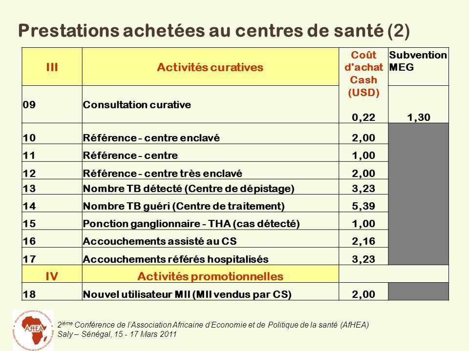 2 ième Conférence de lAssociation Africaine dEconomie et de Politique de la santé (AfHEA) Saly – Sénégal, 15 - 17 Mars 2011 Prestations achetées au centres de santé (2) IIIActivités curatives Coût d achat Cash (USD) 0,22 Subvention MEG 09Consultation curative 1,30 10Référence - centre enclavé2,00 11Référence - centre1,00 12Référence - centre très enclavé2,00 13Nombre TB détecté (Centre de dépistage)3,23 14Nombre TB guéri (Centre de traitement)5,39 15Ponction ganglionnaire - THA (cas détecté)1,00 16Accouchements assisté au CS2,16 17Accouchements référés hospitalisés3,23 IVActivités promotionnelles 18Nouvel utilisateur MII (MII vendus par CS)2,00