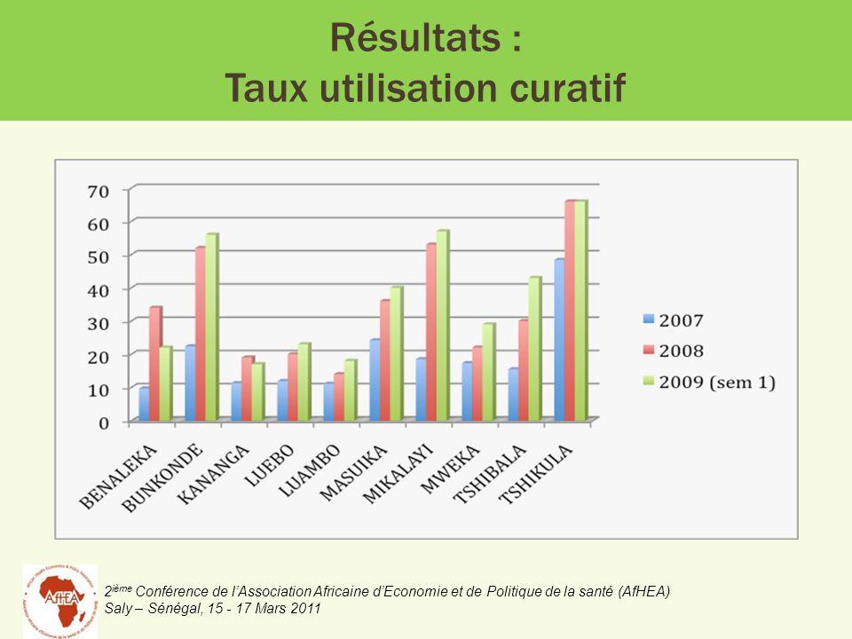 2 ième Conférence de lAssociation Africaine dEconomie et de Politique de la santé (AfHEA) Saly – Sénégal, 15 - 17 Mars 2011 Résultats : Taux utilisation curatif
