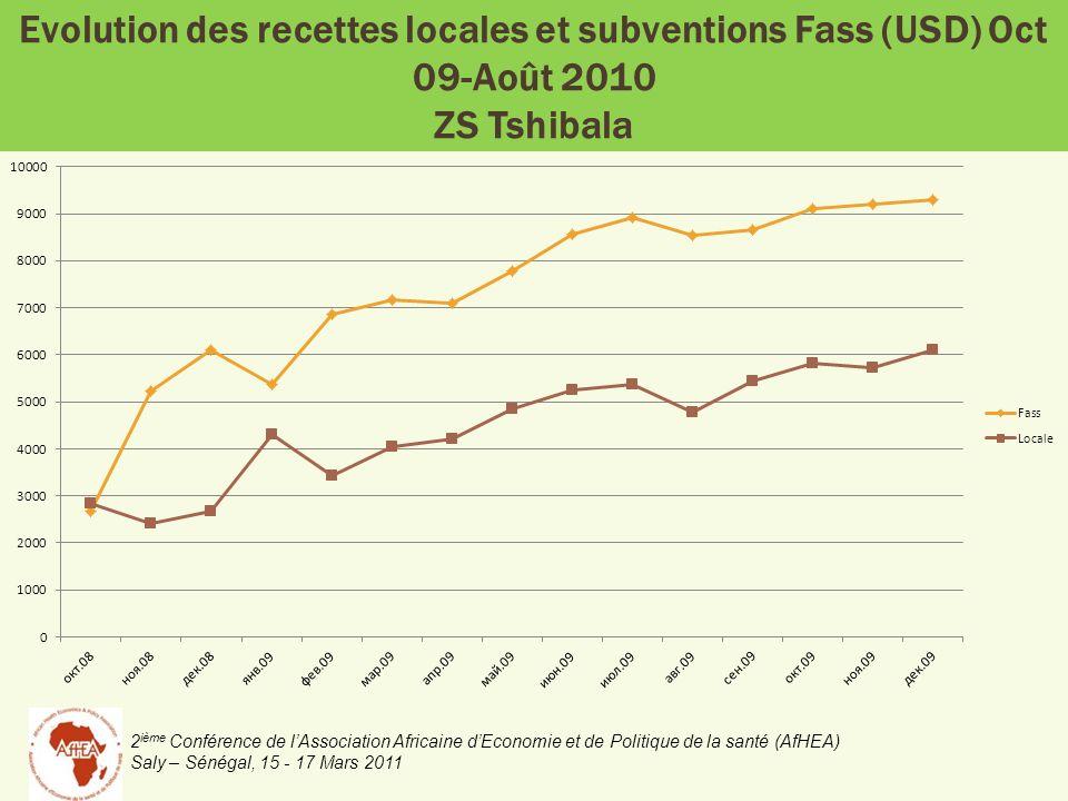2 ième Conférence de lAssociation Africaine dEconomie et de Politique de la santé (AfHEA) Saly – Sénégal, 15 - 17 Mars 2011 Evolution des recettes locales et subventions Fass (USD) Oct 09-Août 2010 ZS Tshibala
