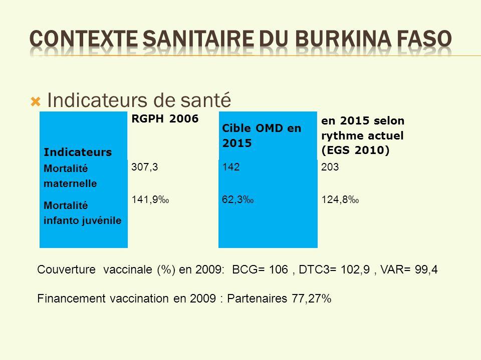 Indicateurs de santé Indicateurs RGPH 2006 Cible OMD en 2015 en 2015 selon rythme actuel (EGS 2010) Mortalité maternelle 307,3142203 Mortalité infanto juvénile 141,962,3124,8 Couverture vaccinale (%) en 2009: BCG= 106, DTC3= 102,9, VAR= 99,4 Financement vaccination en 2009 : Partenaires 77,27%