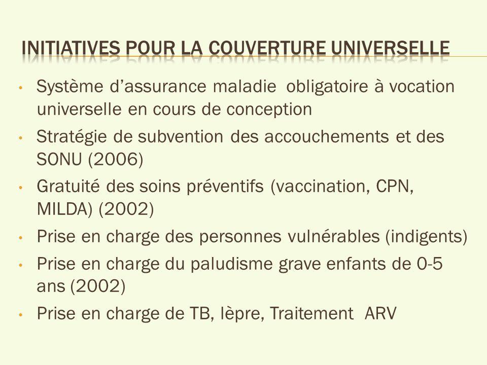 Système dassurance maladie obligatoire à vocation universelle en cours de conception Stratégie de subvention des accouchements et des SONU (2006) Gratuité des soins préventifs (vaccination, CPN, MILDA) (2002) Prise en charge des personnes vulnérables (indigents) Prise en charge du paludisme grave enfants de 0-5 ans (2002) Prise en charge de TB, lèpre, Traitement ARV