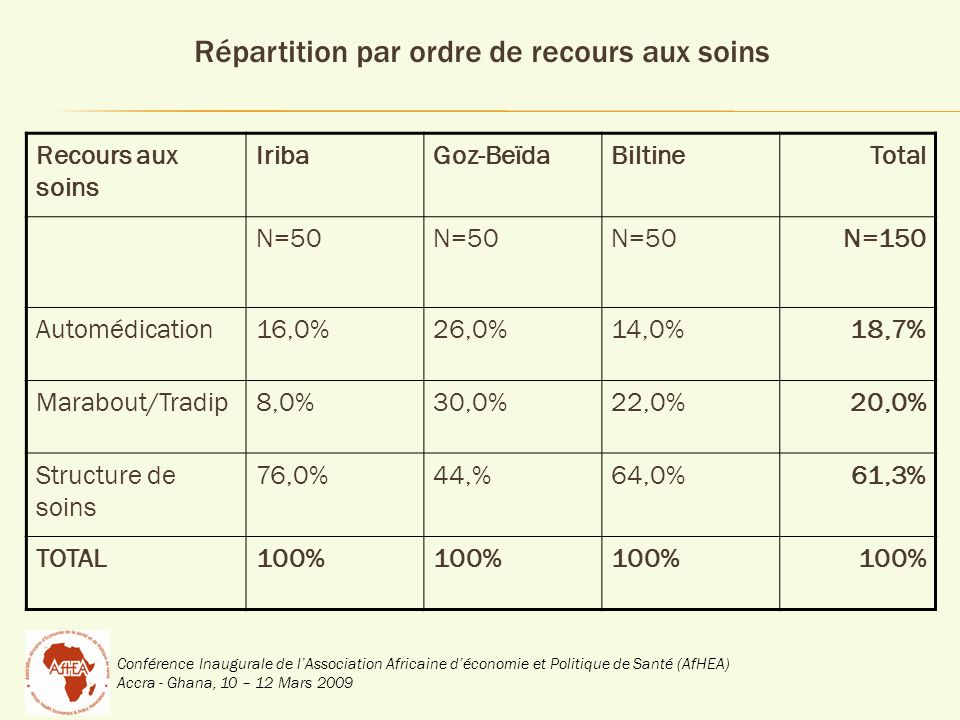 Répartition par ordre de recours aux soins Recours aux soins IribaGoz-BeïdaBiltineTotal N=50 N=150 Automédication16,0%26,0%14,0%18,7% Marabout/Tradip8,0%30,0%22,0%20,0% Structure de soins 76,0%44,%64,0%61,3% TOTAL100%