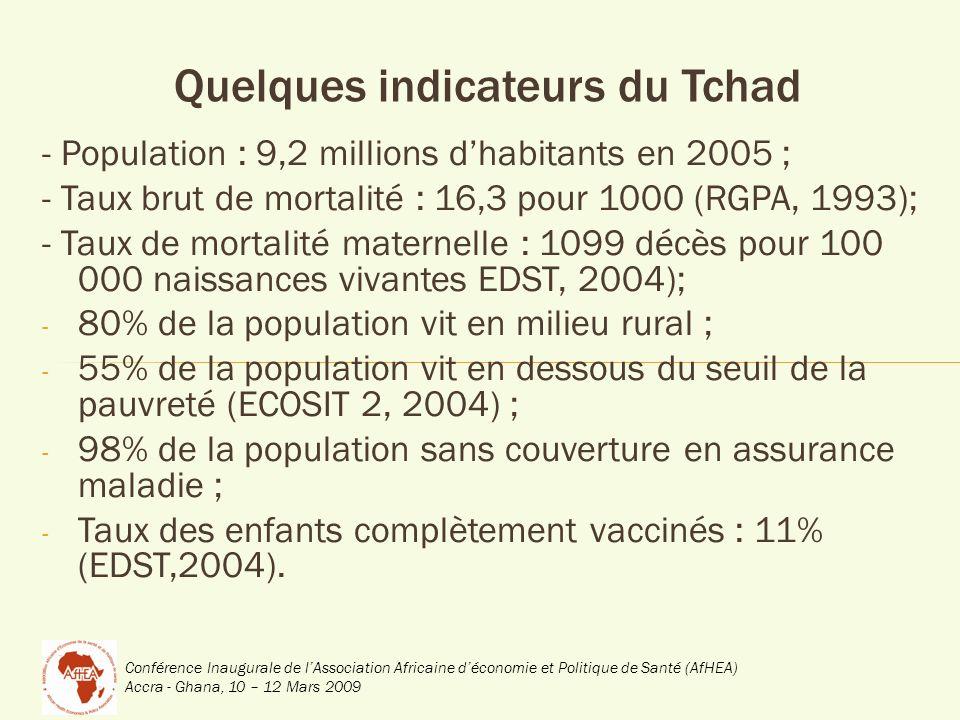 Conférence Inaugurale de lAssociation Africaine déconomie et Politique de Santé (AfHEA) Accra - Ghana, 10 – 12 Mars 2009 Quelques indicateurs du Tchad - Population : 9,2 millions dhabitants en 2005 ; - Taux brut de mortalité : 16,3 pour 1000 (RGPA, 1993); - Taux de mortalité maternelle : 1099 décès pour 100 000 naissances vivantes EDST, 2004); - 80% de la population vit en milieu rural ; - 55% de la population vit en dessous du seuil de la pauvreté (ECOSIT 2, 2004) ; - 98% de la population sans couverture en assurance maladie ; - Taux des enfants complètement vaccinés : 11% (EDST,2004).