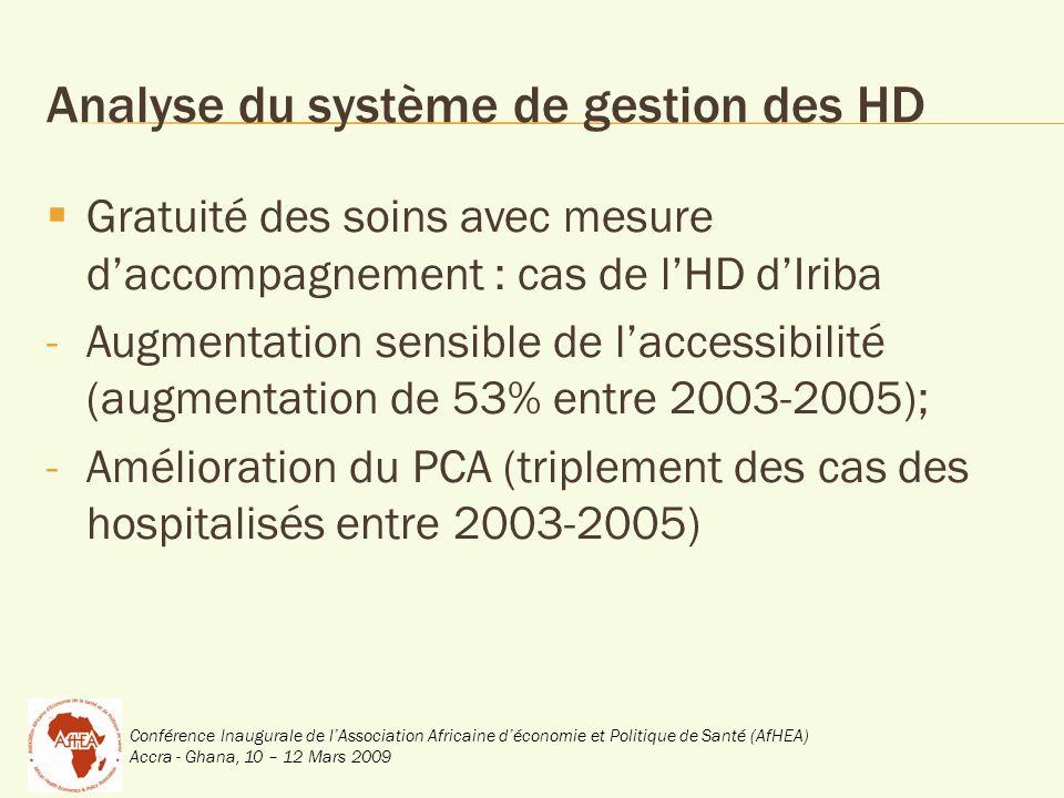 Conférence Inaugurale de lAssociation Africaine déconomie et Politique de Santé (AfHEA) Accra - Ghana, 10 – 12 Mars 2009 Analyse du système de gestion des HD Gratuité des soins avec mesure daccompagnement : cas de lHD dIriba -Augmentation sensible de laccessibilité (augmentation de 53% entre 2003-2005); -Amélioration du PCA (triplement des cas des hospitalisés entre 2003-2005)