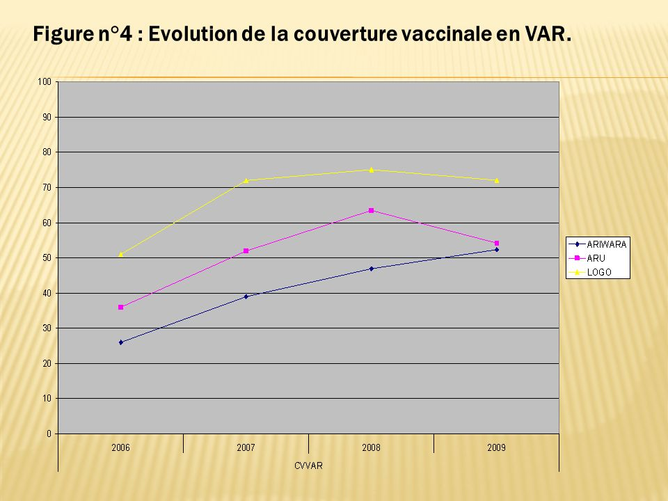 Figure n°4 : Evolution de la couverture vaccinale en VAR.