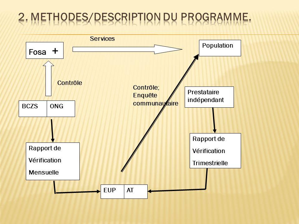 Fosa + ONGBCZS Contrôle Rapport de Vérification Mensuelle Population Prestataire indépendant Rapport de Vérification Trimestrielle EUPAT Contrôle; Enquête communautaire Services