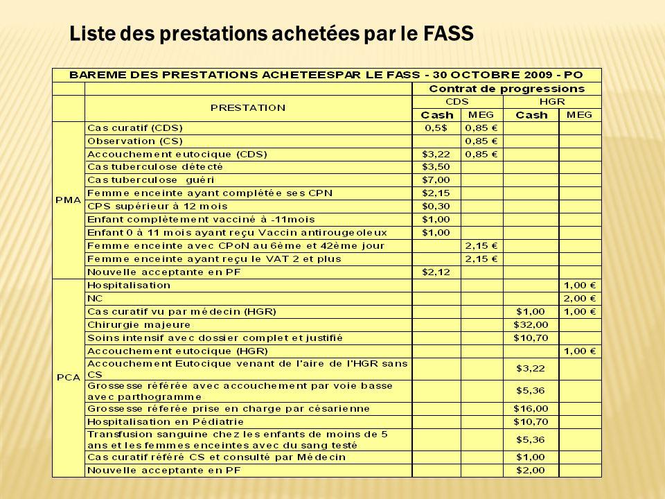 Liste des prestations achetées par le FASS