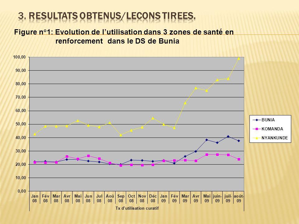 Figure n°1: Evolution de lutilisation dans 3 zones de santé en renforcement dans le DS de Bunia
