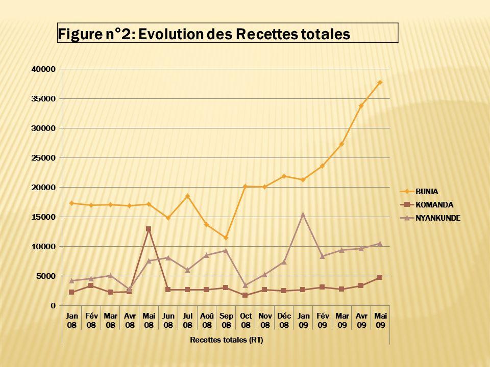 Figure n°2: Evolution des Recettes totales