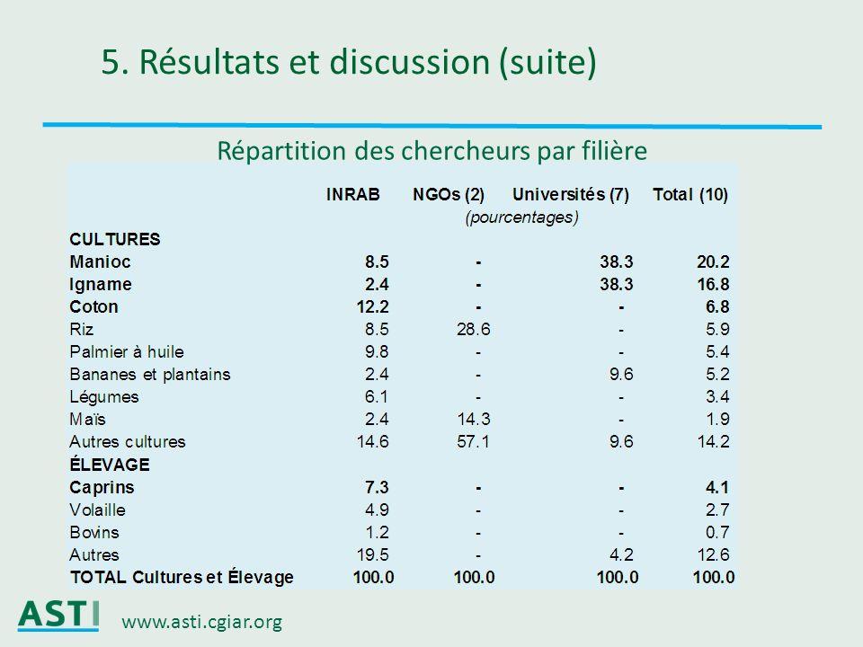 www.asti.cgiar.org 5. Résultats et discussion (suite) Répartition des chercheurs par filière