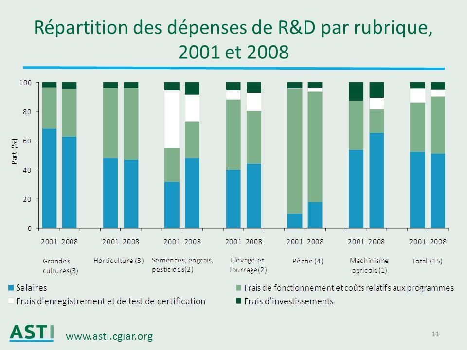 www.asti.cgiar.org 11 Répartition des dépenses de R&D par rubrique, 2001 et 2008