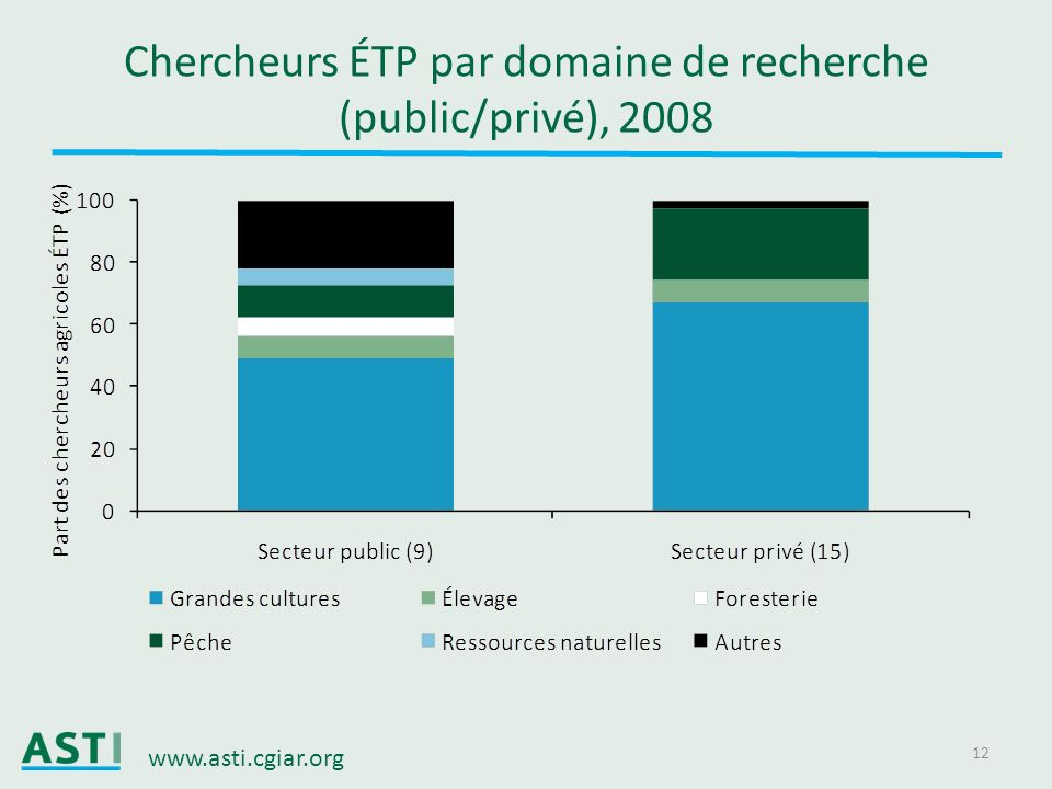 www.asti.cgiar.org 12 Chercheurs ÉTP par domaine de recherche (public/privé), 2008