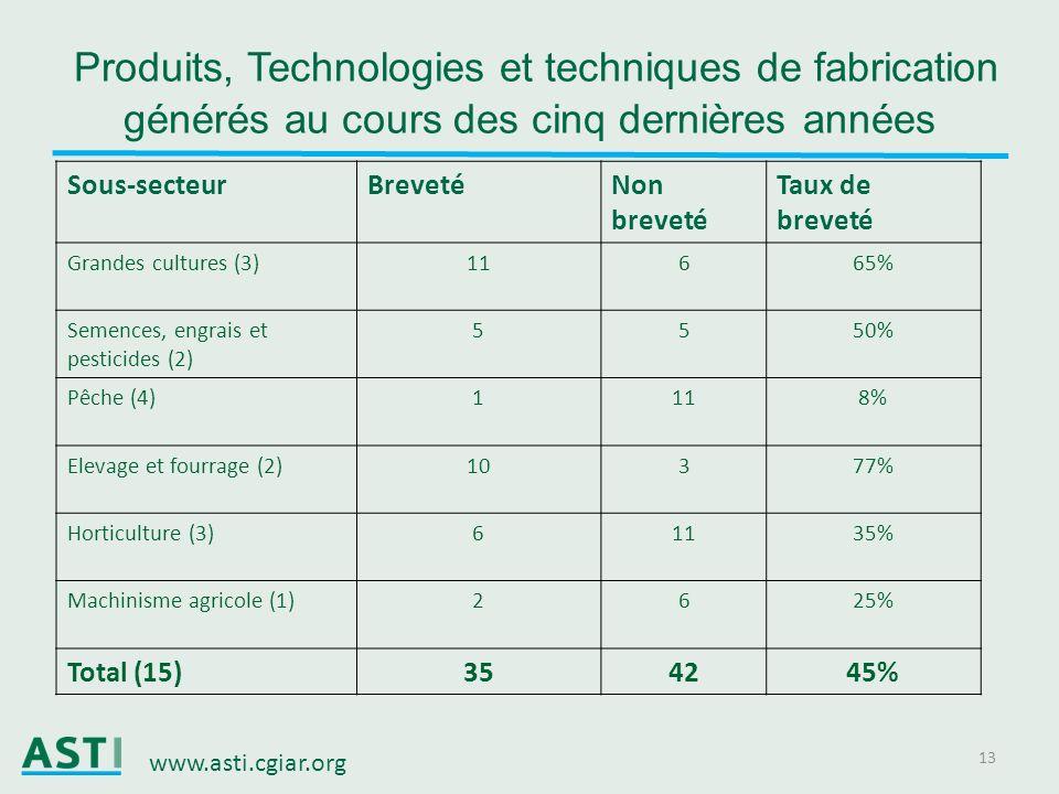 www.asti.cgiar.org 13 Produits, Technologies et techniques de fabrication générés au cours des cinq dernières années Sous-secteurBrevetéNon breveté Ta