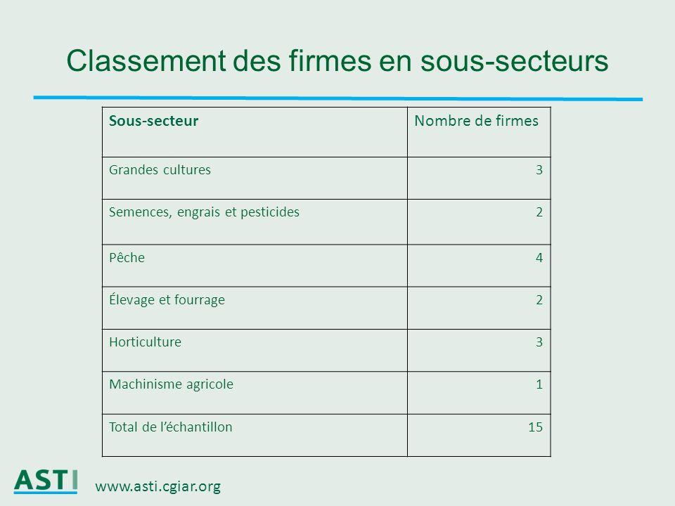 www.asti.cgiar.org Classement des firmes en sous-secteurs Sous-secteurNombre de firmes Grandes cultures3 Semences, engrais et pesticides2 Pêche4 Éleva