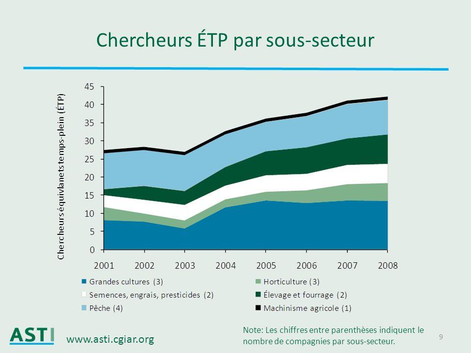 www.asti.cgiar.org 9 Chercheurs ÉTP par sous-secteur Note: Les chiffres entre parenthèses indiquent le nombre de compagnies par sous-secteur.